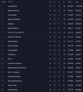 switzerlan19-standings